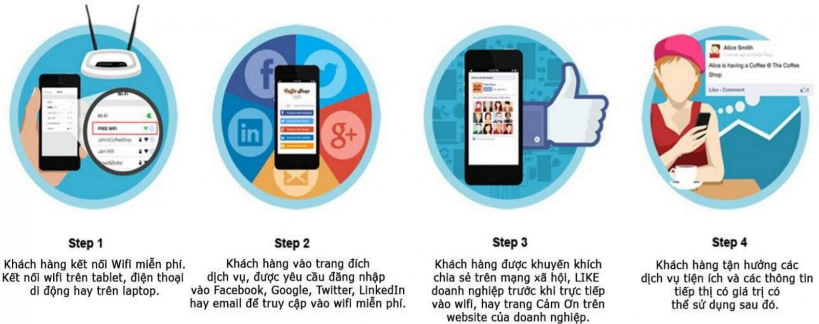 Các lợi ích của Wifi Marketing